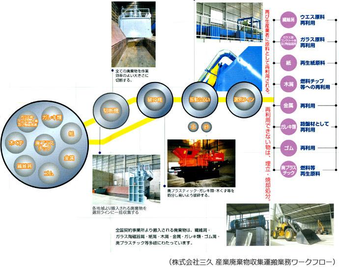 産業廃棄物収集運搬業務ワークフロー